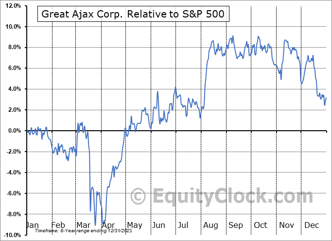 AJX Relative to the S&P 500