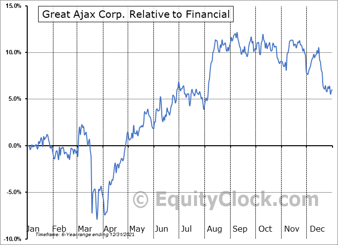 AJX Relative to the Sector