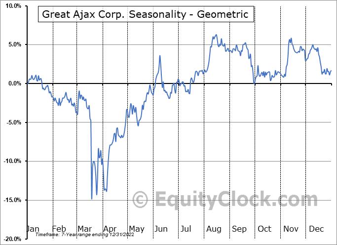 Great Ajax Corp. (NYSE:AJX) Seasonality