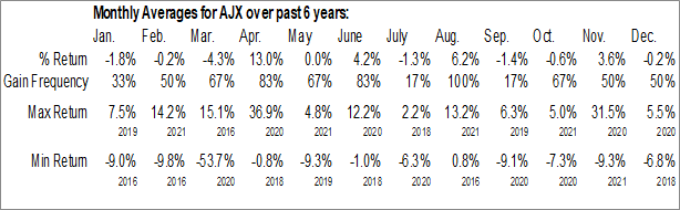 Monthly Seasonal Great Ajax Corp. (NYSE:AJX)