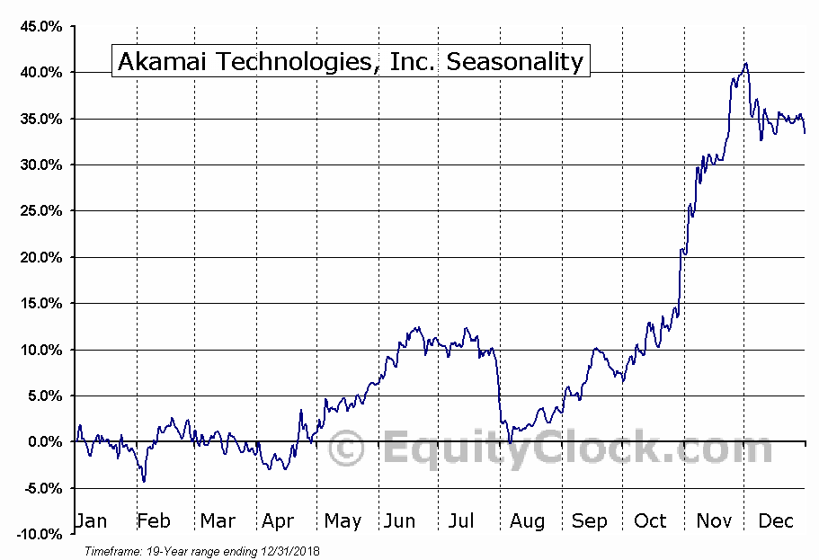 Akamai Technologies, Inc. (AKAM) Seasonal Chart