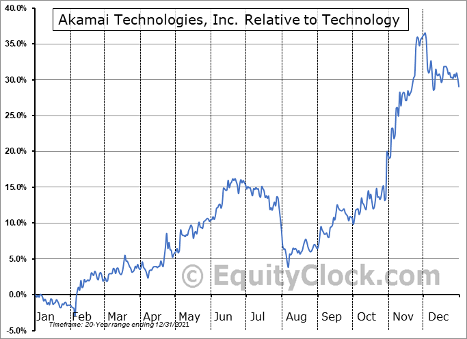 AKAM Relative to the Sector