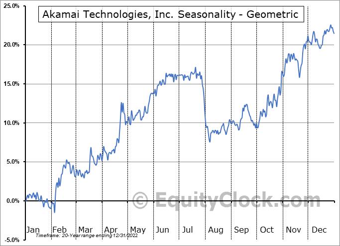 Akamai Technologies, Inc. (NASD:AKAM) Seasonality