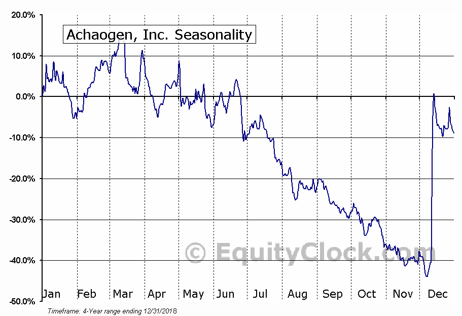 Achaogen, Inc. (AKAO) Seasonal Chart