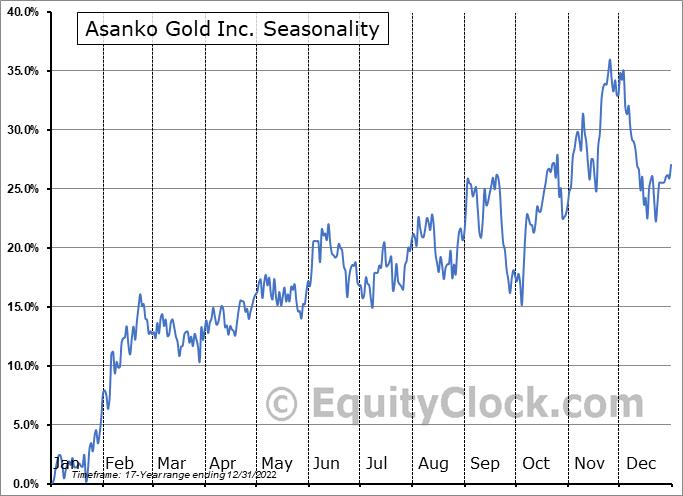 Asanko Gold Inc. (TSE:AKG.TO) Seasonality