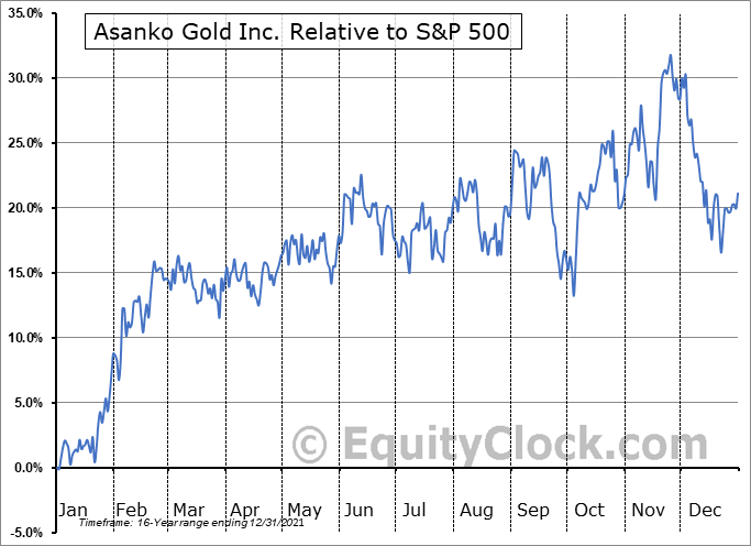 AKG.TO Relative to the S&P 500