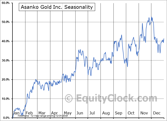 Asanko Gold Inc. (AMEX:AKG) Seasonality