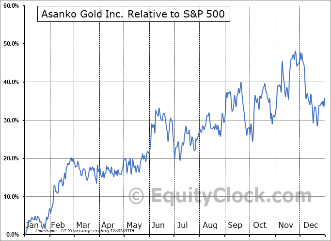 AKG Relative to the S&P 500