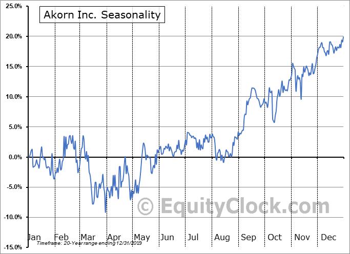 Akorn Inc. (NASD:AKRX) Seasonality