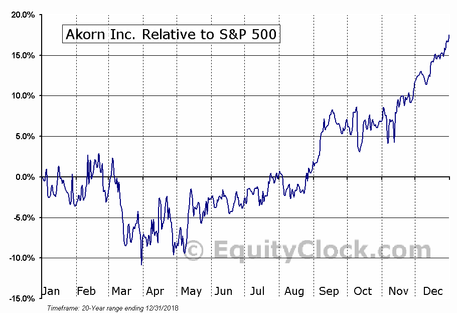 AKRX Relative to the S&P 500