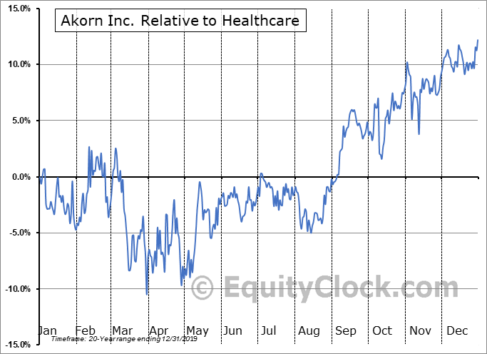 AKRX Relative to the Sector
