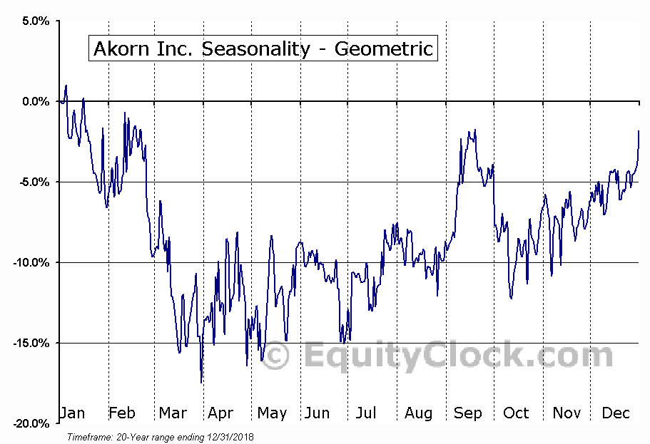 Akorn Inc. (NASD:AKRX) Seasonality