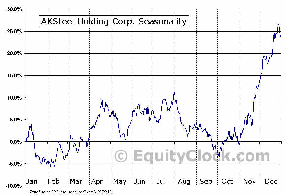 AK Steel Holding Corporation (AKS) Seasonal Chart