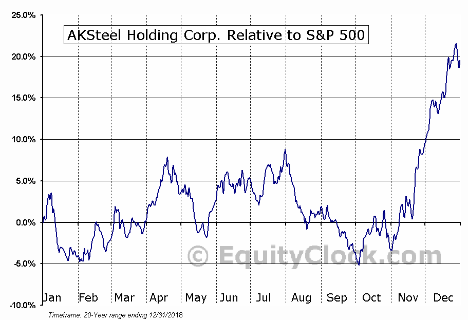 AKS Relative to the S&P 500
