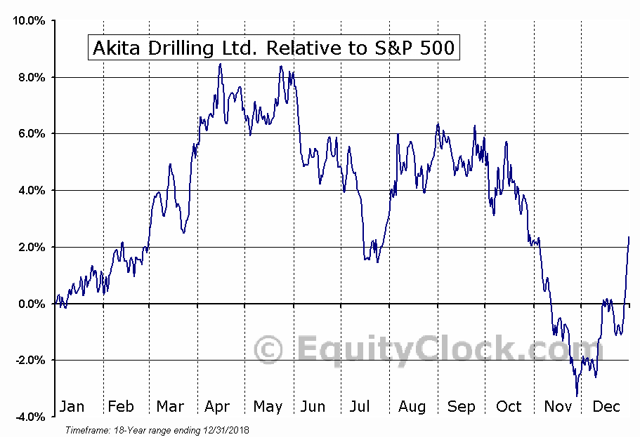 AKT-A.TO Relative to the S&P 500