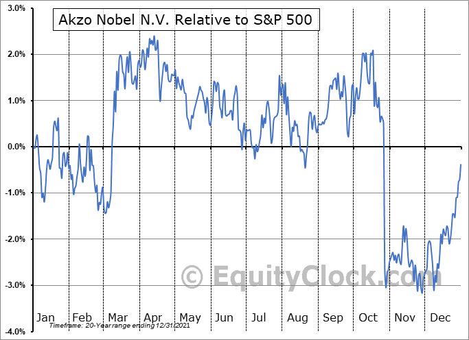 AKZOY Relative to the S&P 500