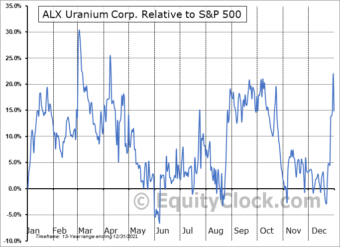 AL.V Relative to the S&P 500