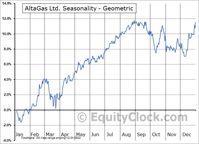 AltaGas Income Ltd. (TSE:ALA.TO) Seasonality