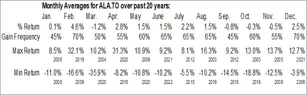 Monthly Seasonal AltaGas Income Ltd. (TSE:ALA.TO)