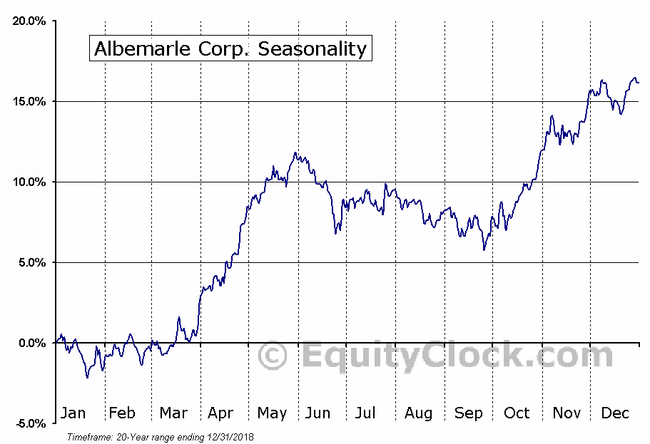 Albemarle Corporation (ALB) Seasonal Chart