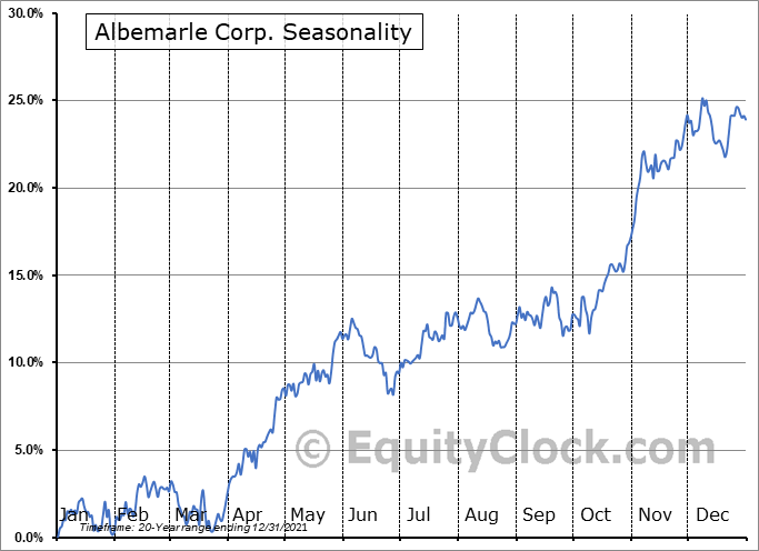 Albemarle Corporation Seasonal Chart