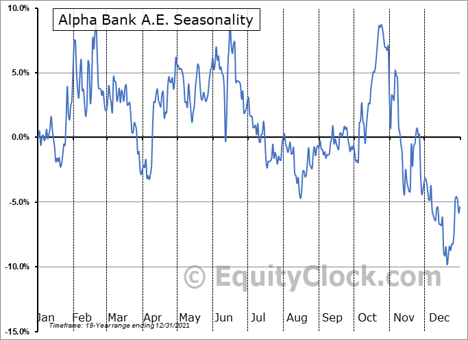 Alpha Bank A.E. (OTCMKT:ALBKY) Seasonality