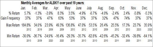 Monthly Seasonal Alpha Bank A.E. (OTCMKT:ALBKY)