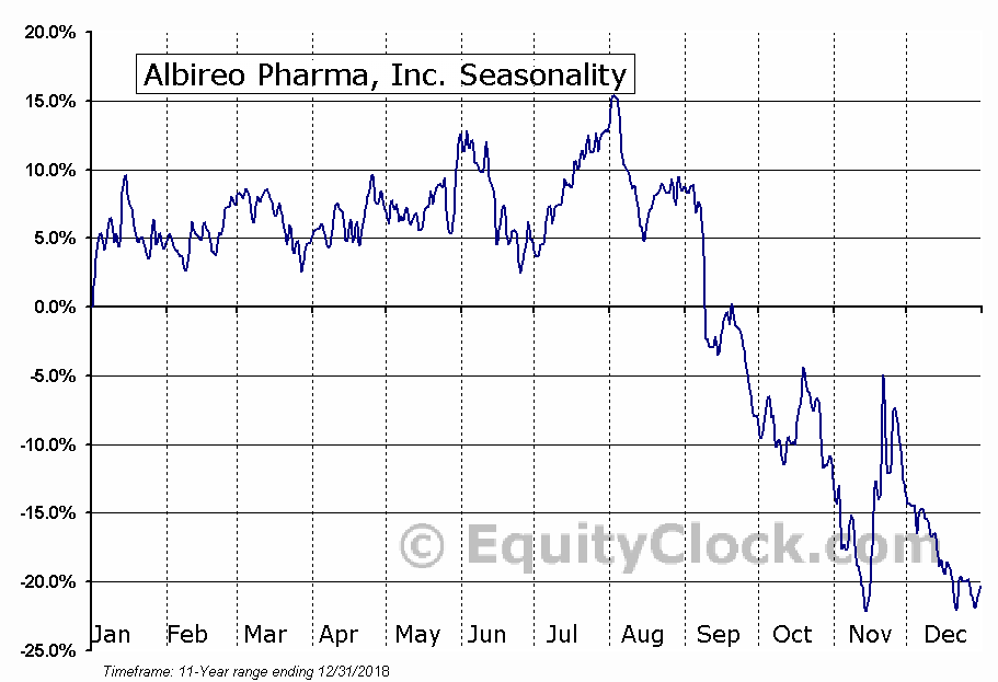 Albireo Pharma, Inc. (ALBO) Seasonal Chart