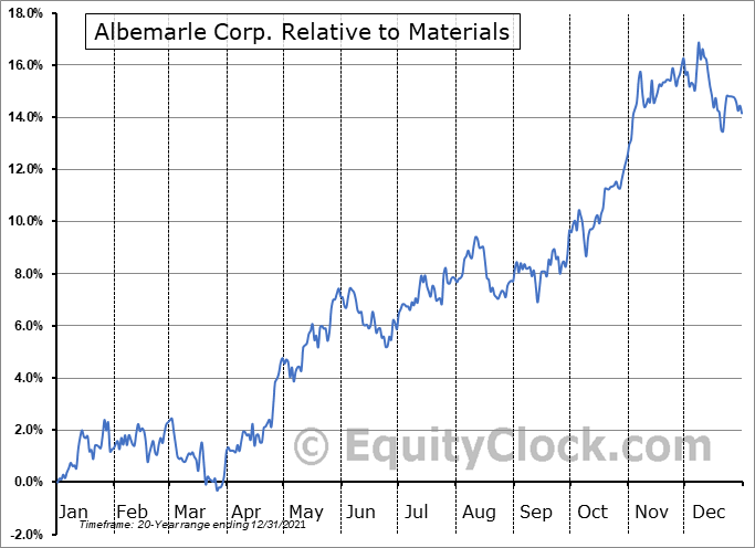 ALB Relative to the Sector