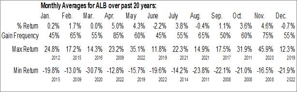 Monthly Seasonal Albemarle Corp. (NYSE:ALB)