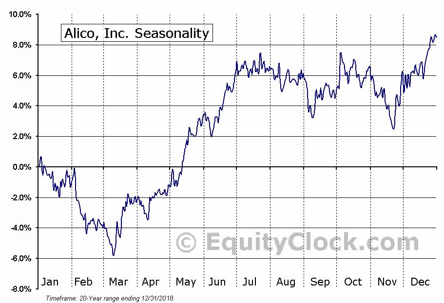 Alico, Inc. Seasonal Chart