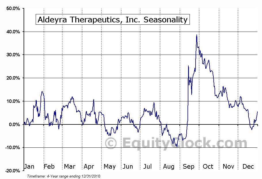 Aldeyra Therapeutics, Inc. (ALDX) Seasonal Chart