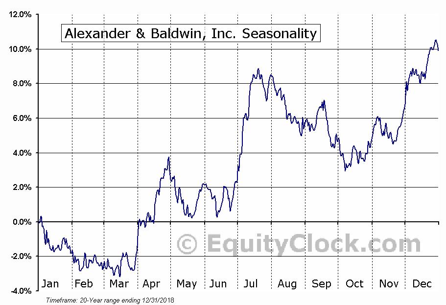 Alexander & Baldwin, Inc. (NYSE:ALEX) Seasonal Chart