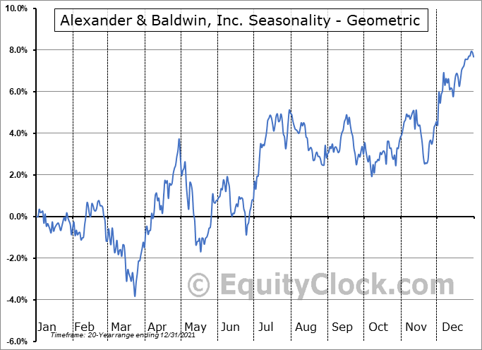 Alexander & Baldwin, Inc. (NYSE:ALEX) Seasonality