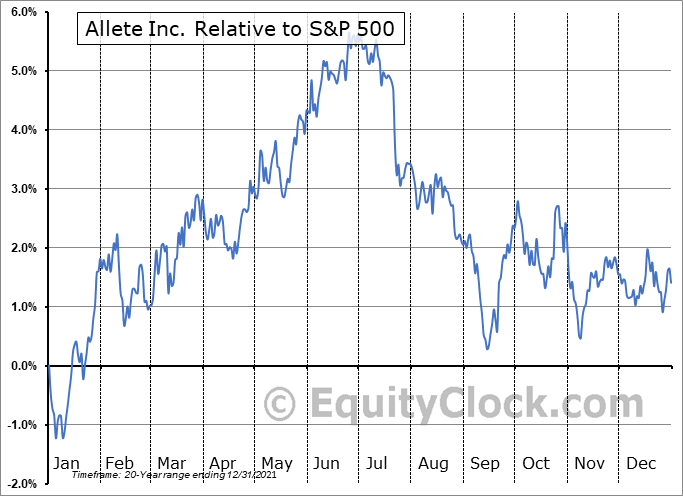 ALE Relative to the S&P 500
