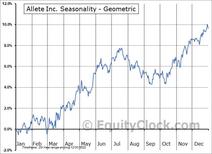 Allete Inc. (NYSE:ALE) Seasonality