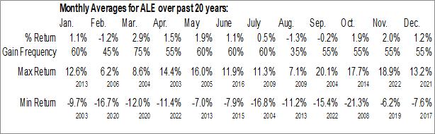 Monthly Seasonal Allete Inc. (NYSE:ALE)