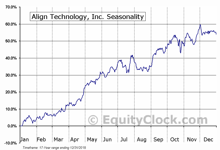 Align Technology, Inc. (ALGN) Seasonal Chart