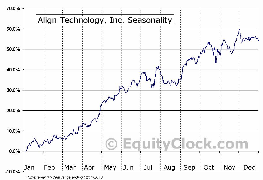 Align Technology, Inc. Seasonal Chart