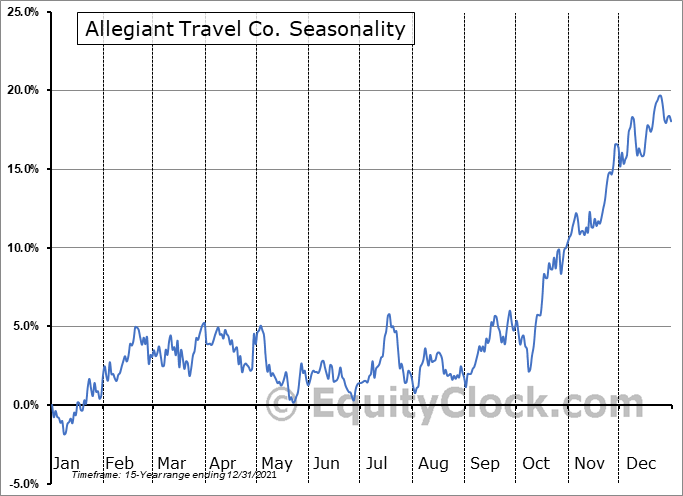Allegiant Travel Company Seasonal Chart