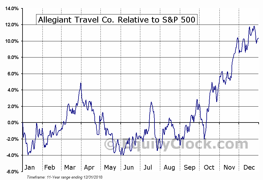 ALGT Relative to the S&P 500