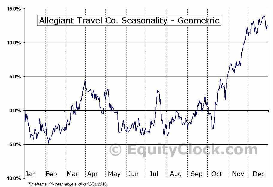 Allegiant Travel Co. (NASD:ALGT) Seasonality