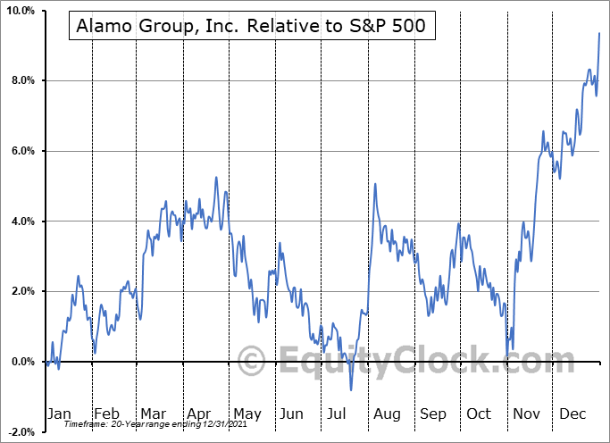 ALG Relative to the S&P 500