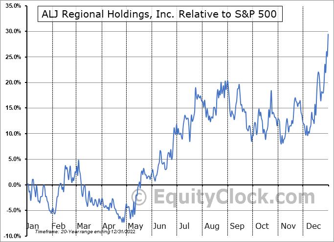 ALJJ Relative to the S&P 500