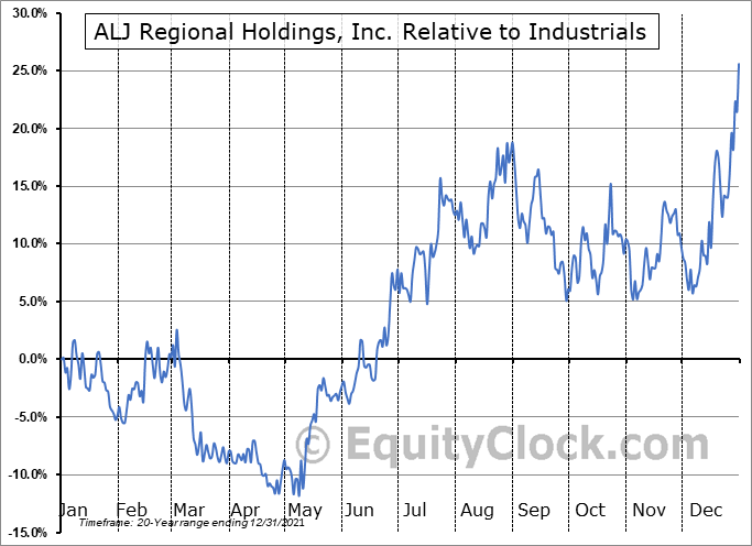 ALJJ Relative to the Sector