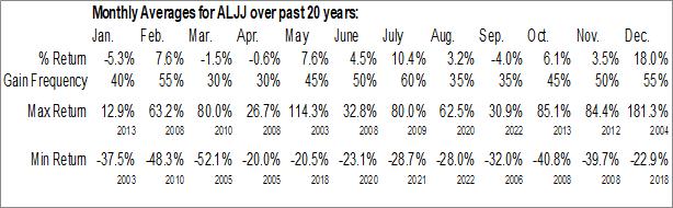 Monthly Seasonal ALJ Regional Holdings, Inc. (NASD:ALJJ)