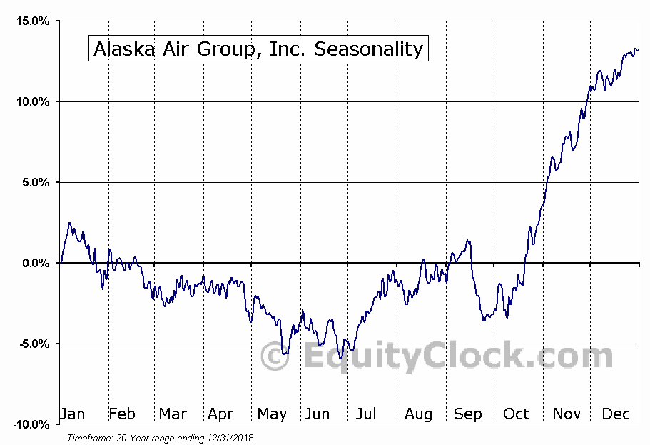 Alaska Air Group, Inc. (NYSE:ALK) Seasonal Chart