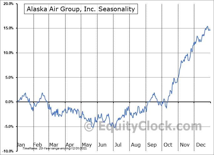 Alaska Air Group, Inc. Seasonal Chart