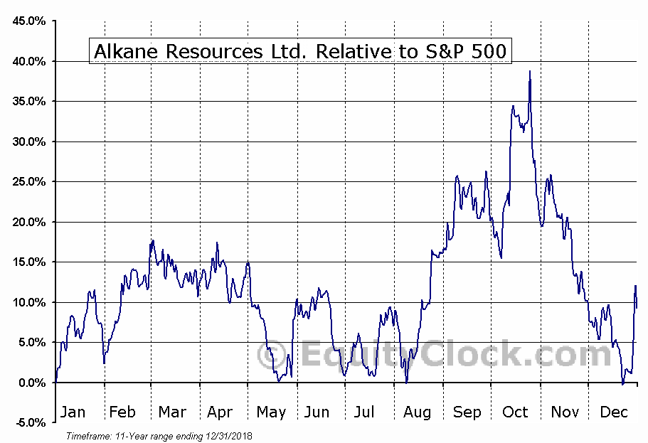 ALKEF Relative to the S&P 500