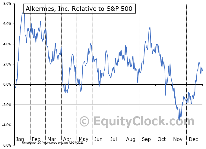 ALKS Relative to the S&P 500